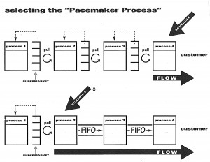 Pacemaker Process